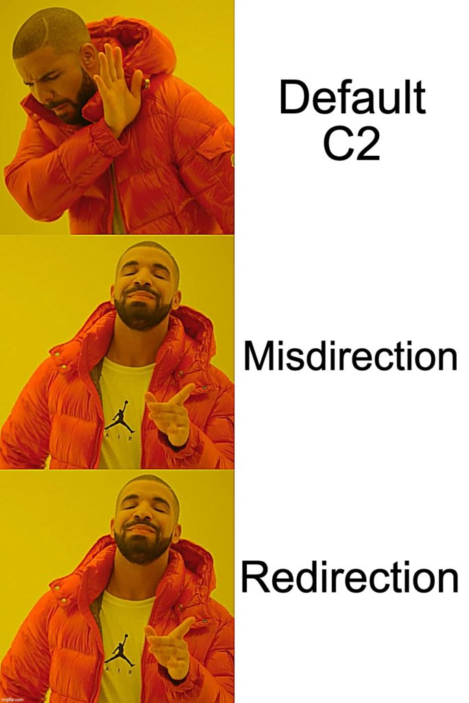 Obfuscating C2  During a Red Team Engagement